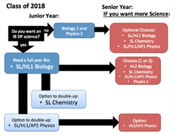 2018 Science Course Sequence