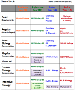 2019 Science Course Sequence